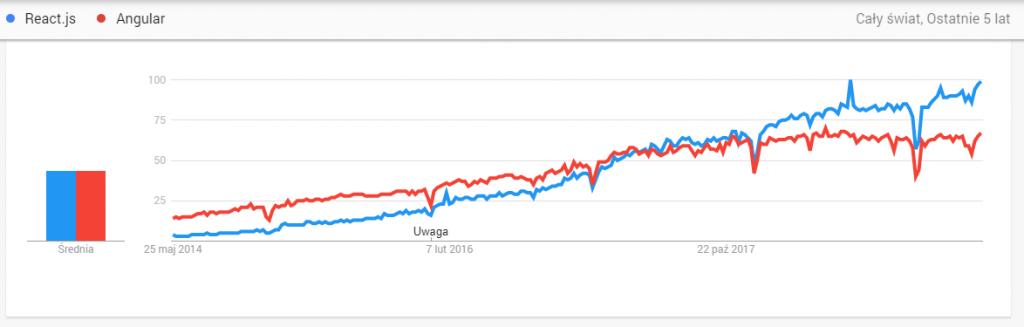 react popularity vs angular popularity