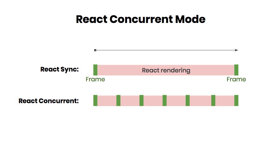difference between react sync and react concurrent mode