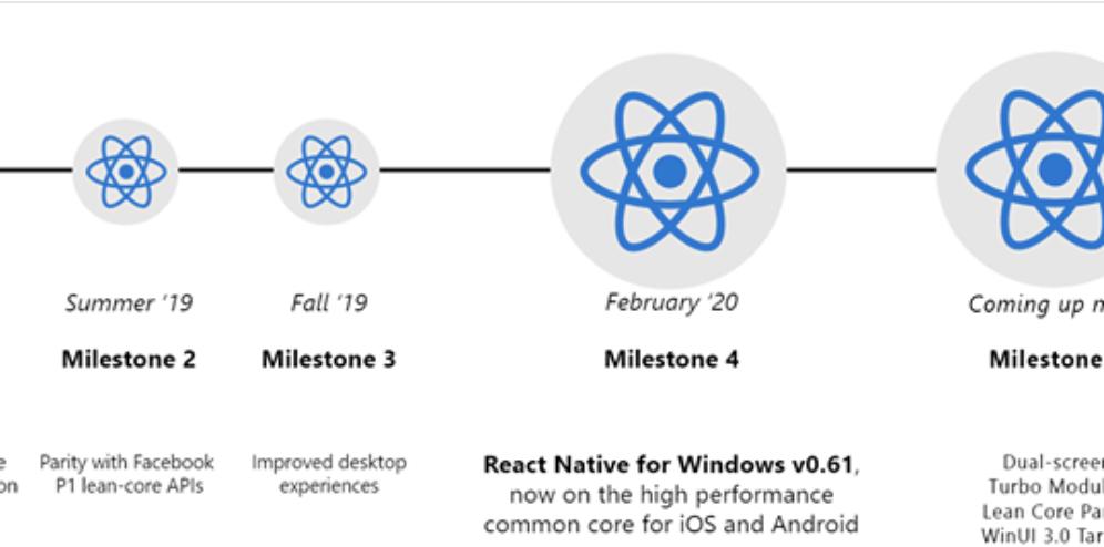 Milestone 4 Updates – React Native for Windows & Mac