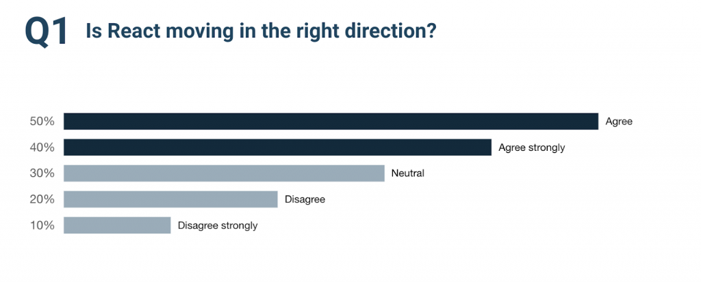 Survey result saying that React.js is  a good technology and is moving in the right direction