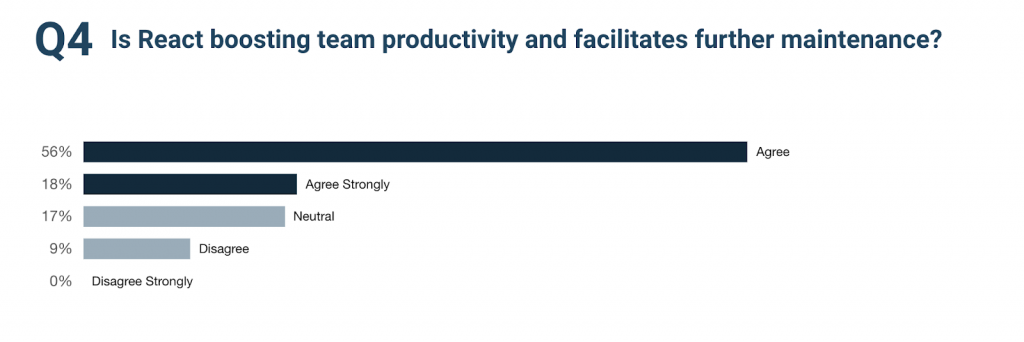 Survey result saying that React.js is boosting team productivity and help with maintenance